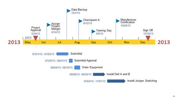 Atractivas L 237 Neas De Tiempo Con Office Timeline Add In